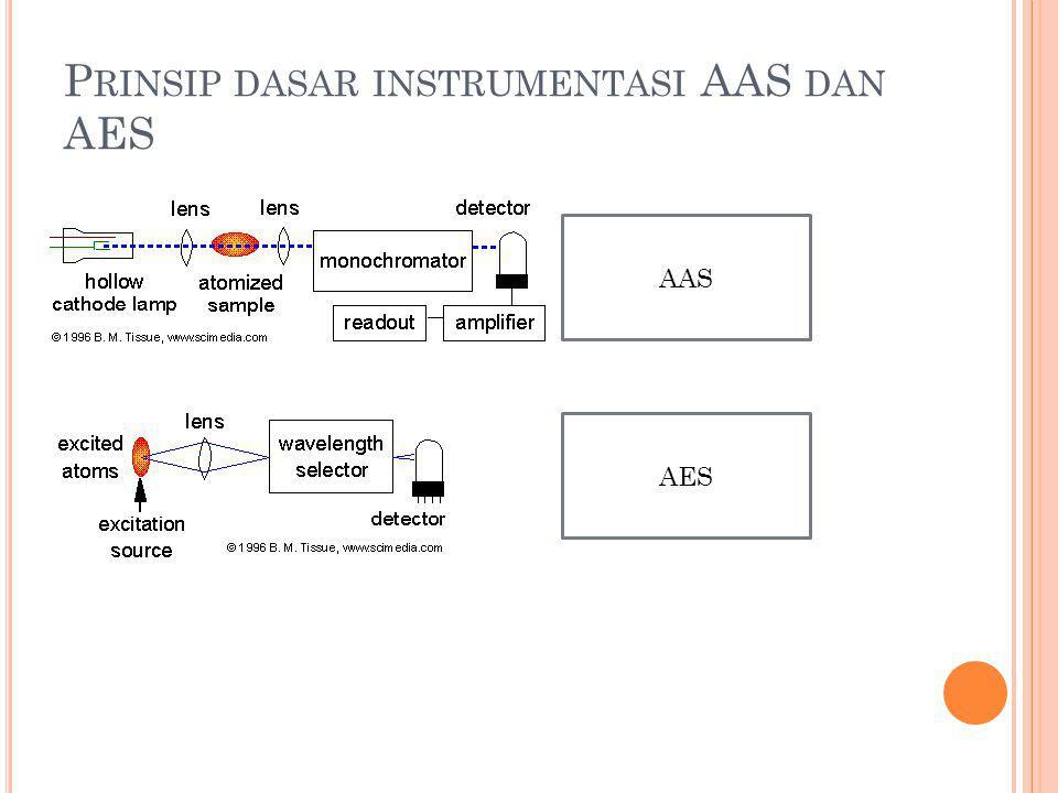 Prinsip dasar instrumentasi AAS dan AES