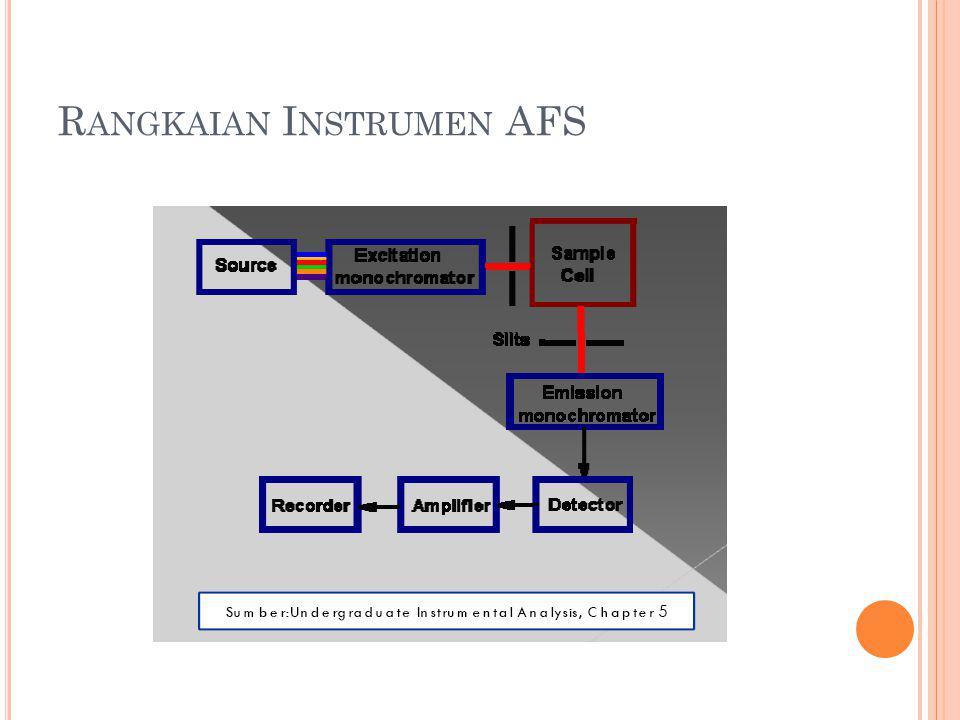 Rangkaian Instrumen AFS