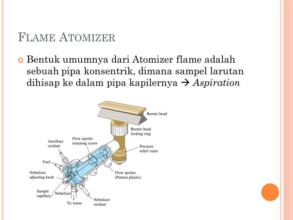 Flame Atomizer