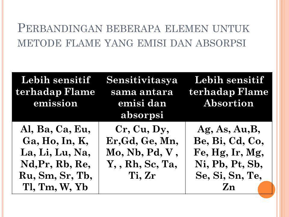 Perbandingan beberapa elemen untuk metode flame yang emisi dan absorpsi