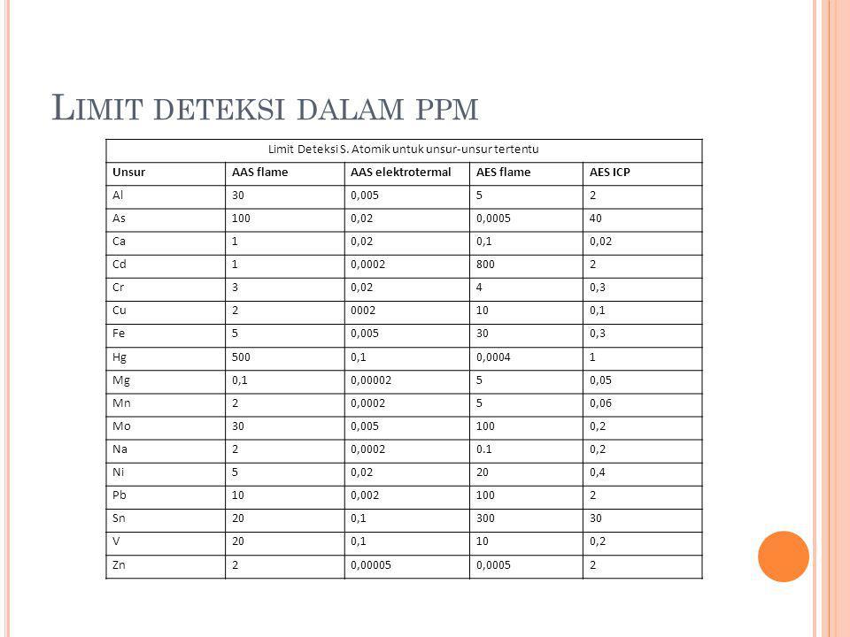 Limit deteksi dalam ppm