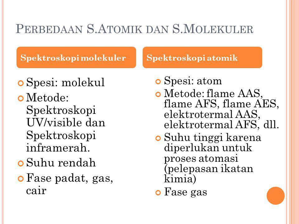 Perbedaan S.Atomik dan S.Molekuler