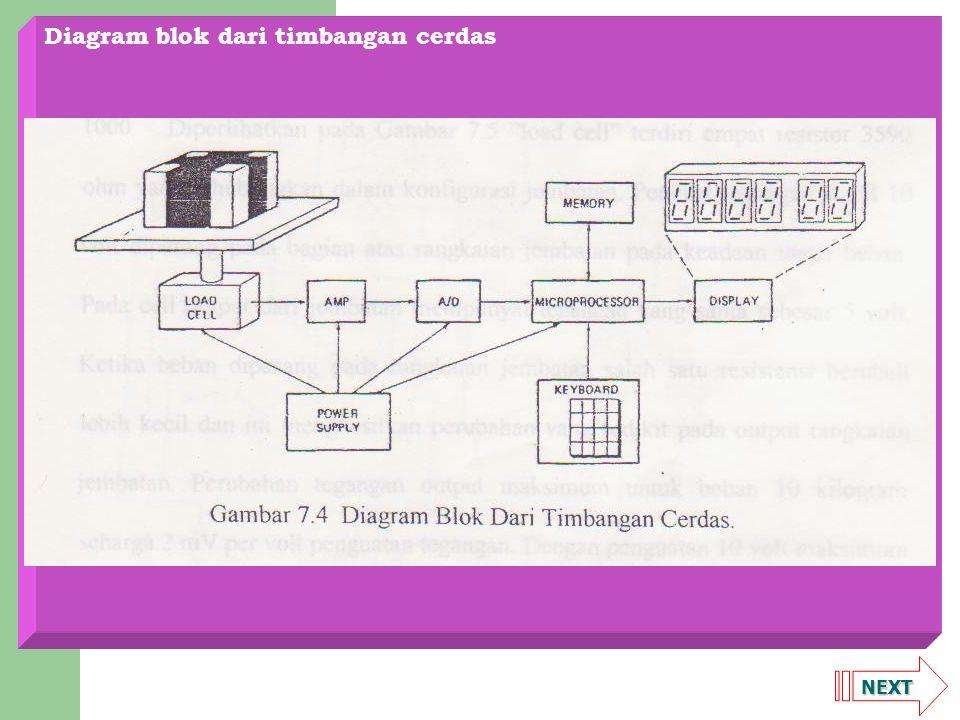 Diagram blok dari timbangan cerdas