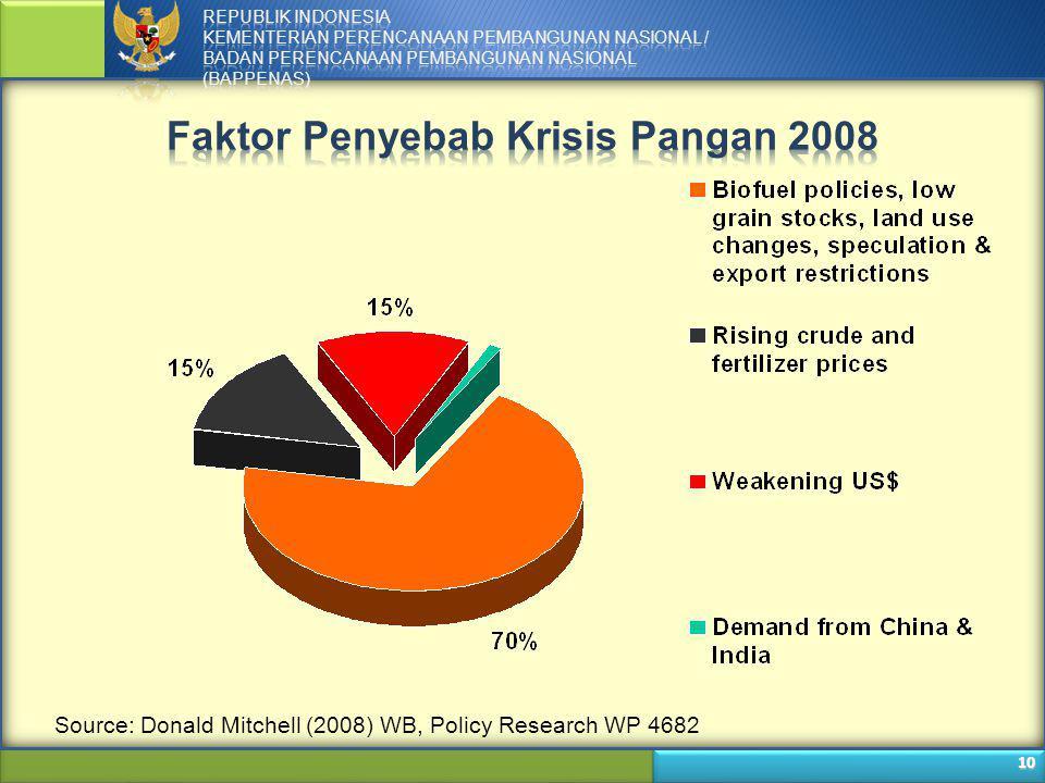 Faktor Penyebab Krisis Pangan 2008