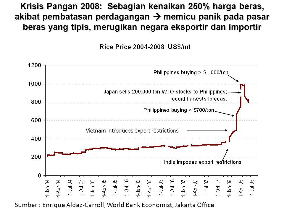 Krisis Pangan 2008: Sebagian kenaikan 250% harga beras, akibat pembatasan perdagangan  memicu panik pada pasar beras yang tipis, merugikan negara eksportir dan importir