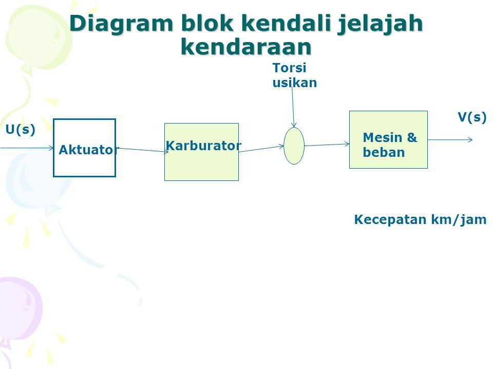 Diagram blok kendali jelajah kendaraan