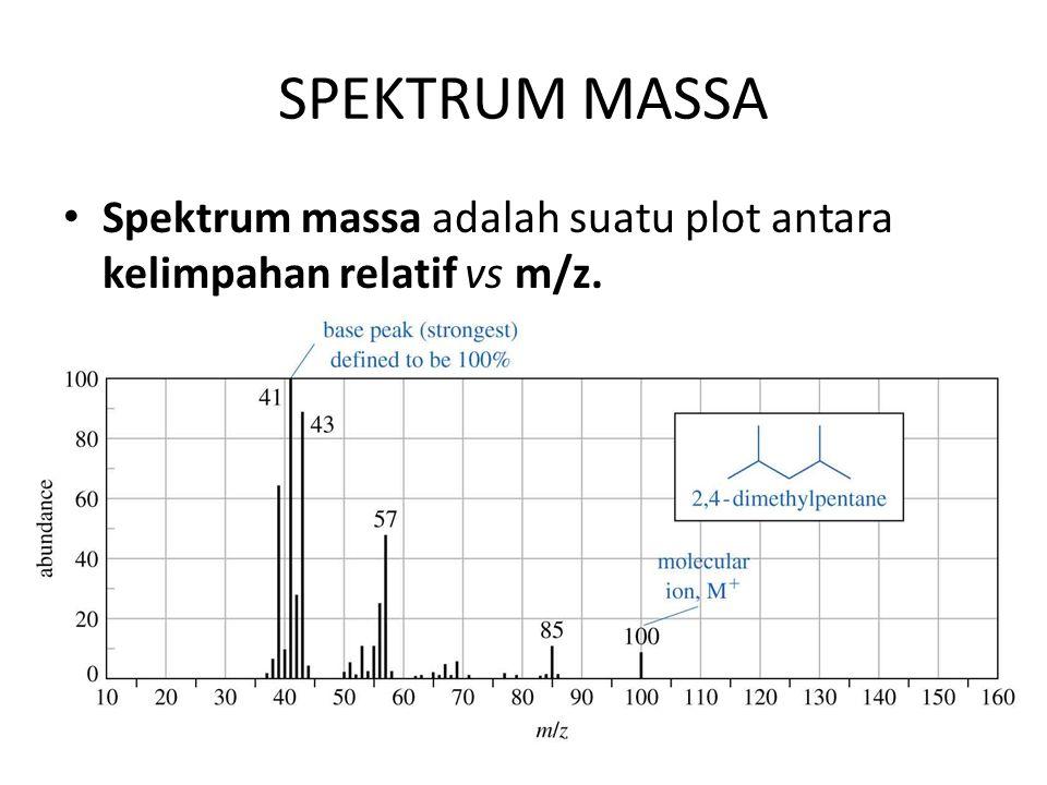 SPEKTRUM MASSA Spektrum massa adalah suatu plot antara kelimpahan relatif vs m/z.