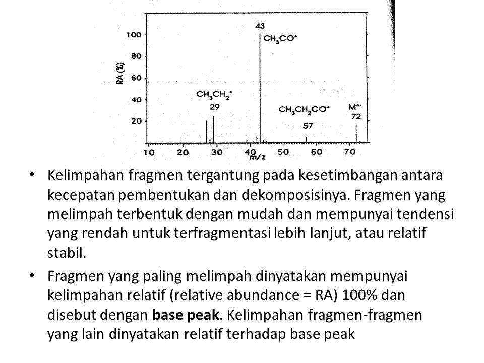 Kelimpahan fragmen tergantung pada kesetimbangan antara kecepatan pembentukan dan dekomposisinya. Fragmen yang melimpah terbentuk dengan mudah dan mempunyai tendensi yang rendah untuk terfragmentasi lebih lanjut, atau relatif stabil.