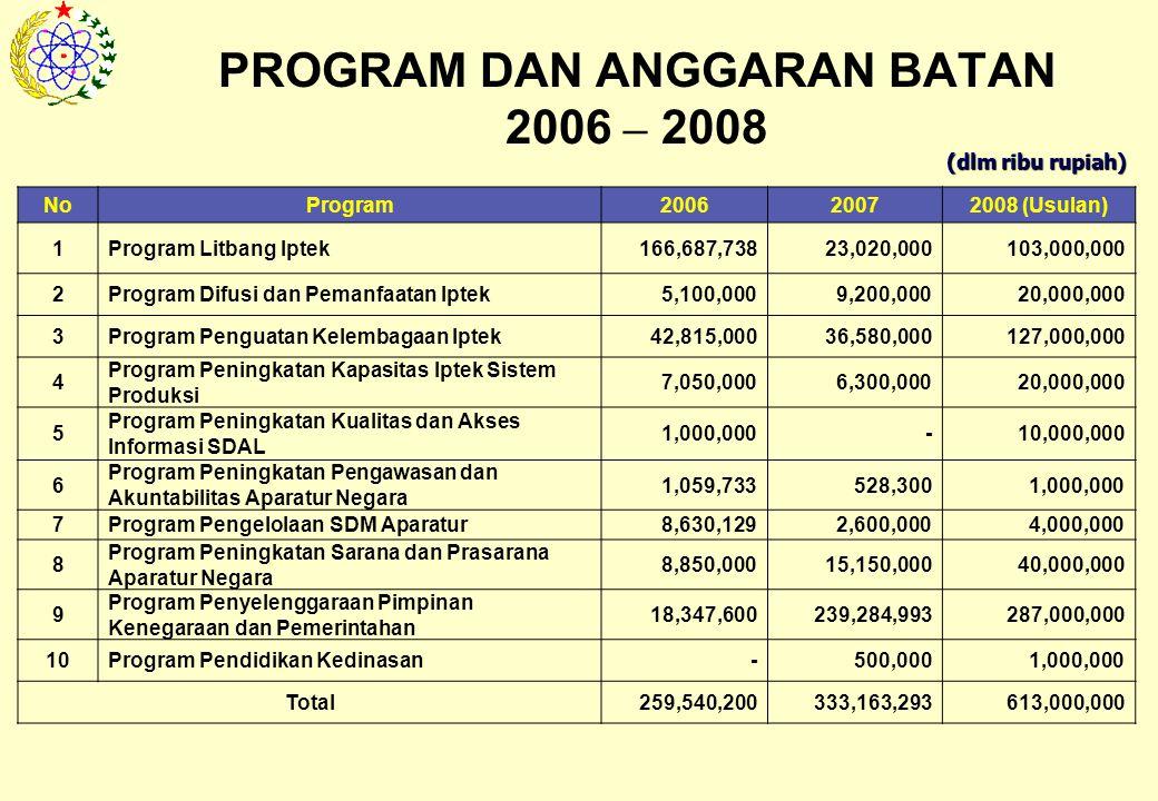 PROGRAM DAN ANGGARAN BATAN 2006 – 2008