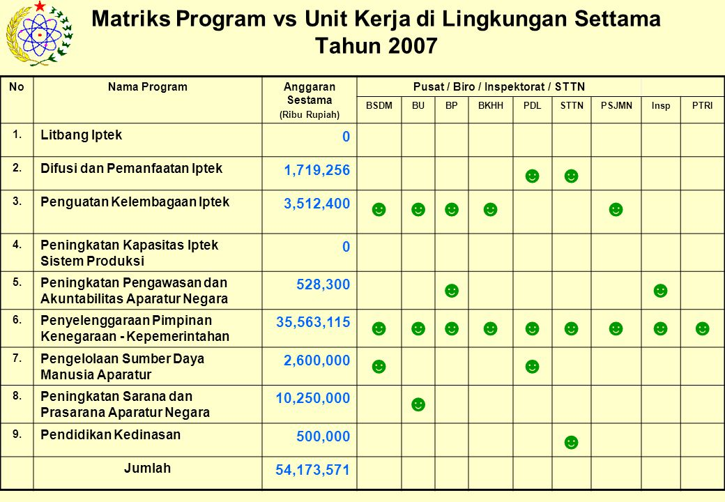 Matriks Program vs Unit Kerja di Lingkungan Settama Tahun 2007