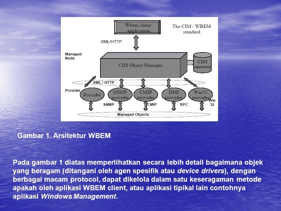 Gambar 1. Arsitektur WBEM