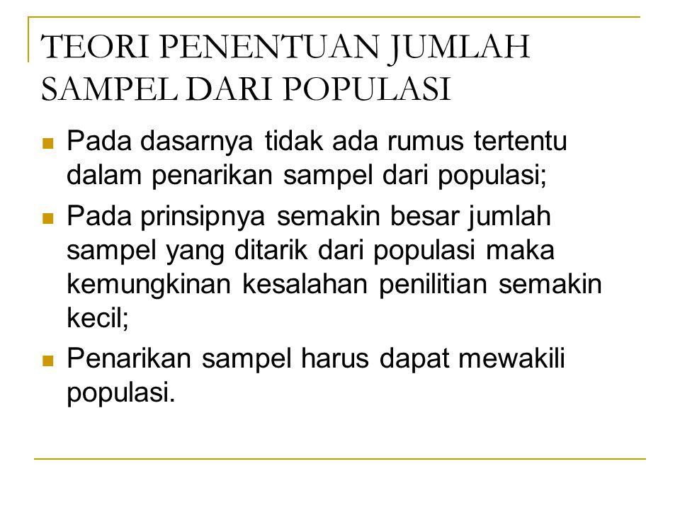 TEORI PENENTUAN JUMLAH SAMPEL DARI POPULASI