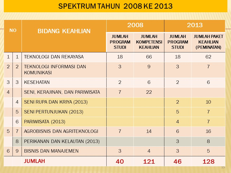 SPEKTRUM TAHUN 2008 KE 2013 BIDANG KEAHLIAN 2008 2013 40 121 46 128 NO