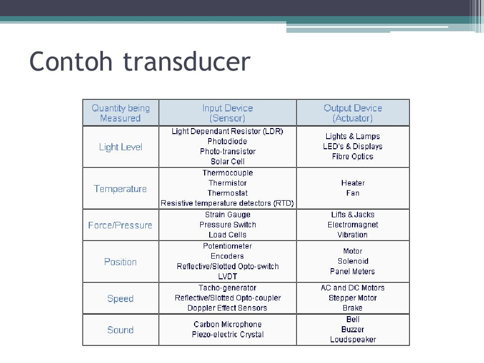 Contoh transducer