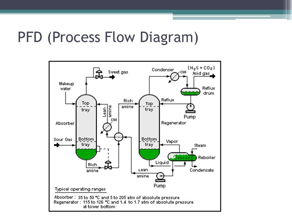 PFD (Process Flow Diagram)