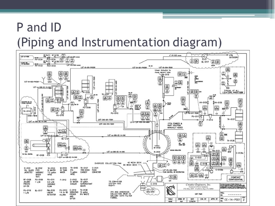 P and ID (Piping and Instrumentation diagram)