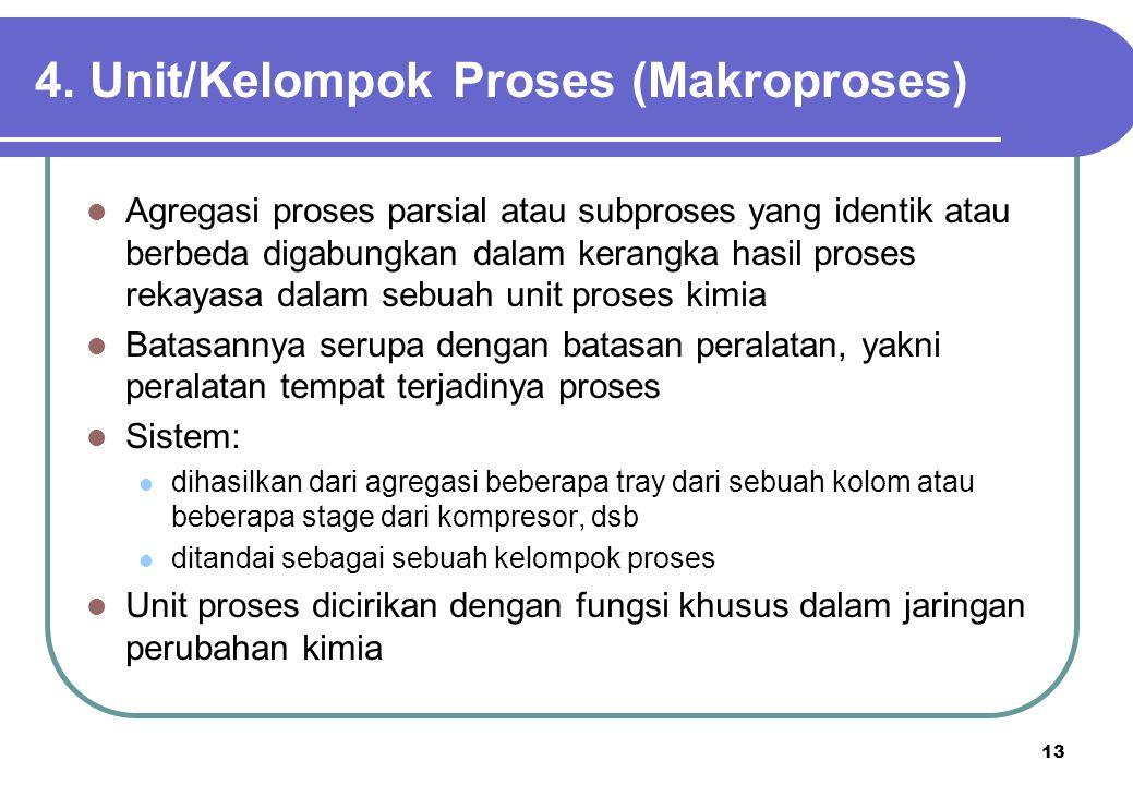 4. Unit/Kelompok Proses (Makroproses)