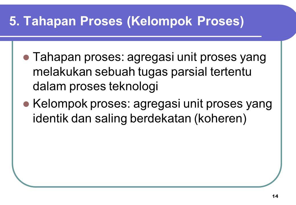 5. Tahapan Proses (Kelompok Proses)