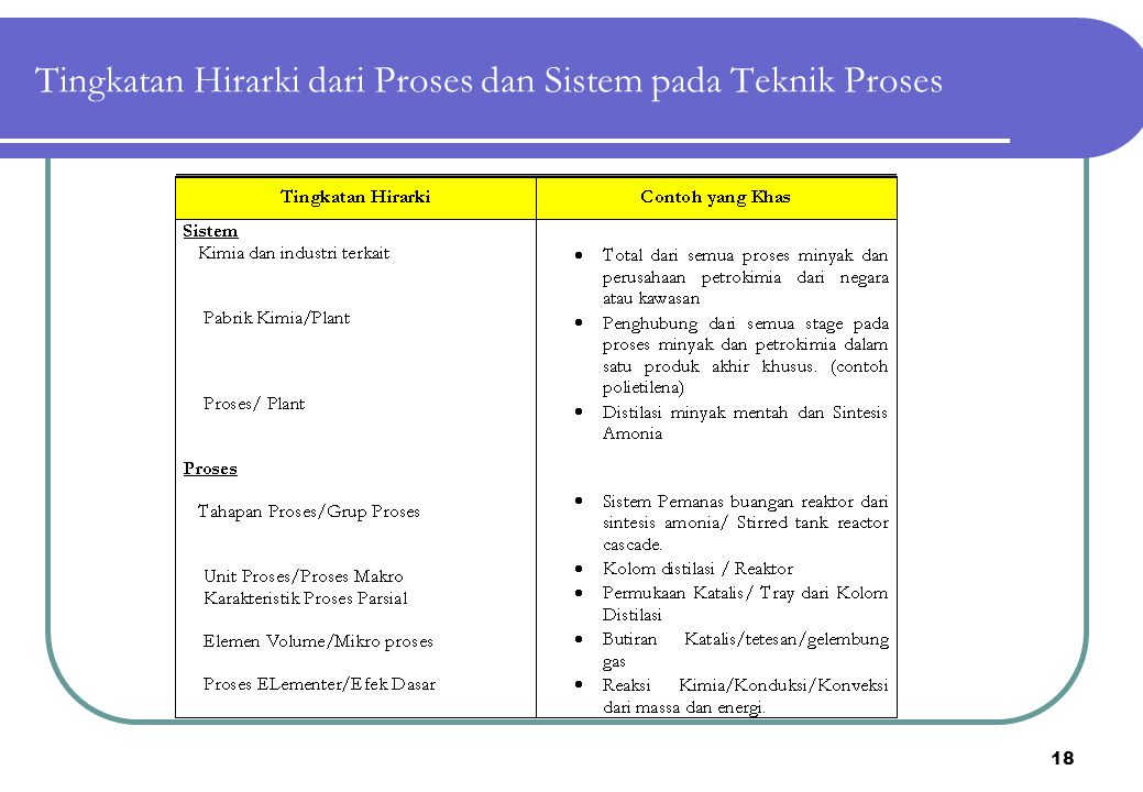 Tingkatan Hirarki dari Proses dan Sistem pada Teknik Proses