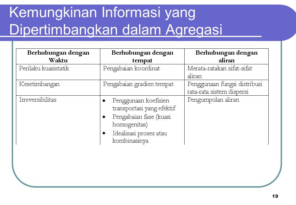 Kemungkinan Informasi yang Dipertimbangkan dalam Agregasi