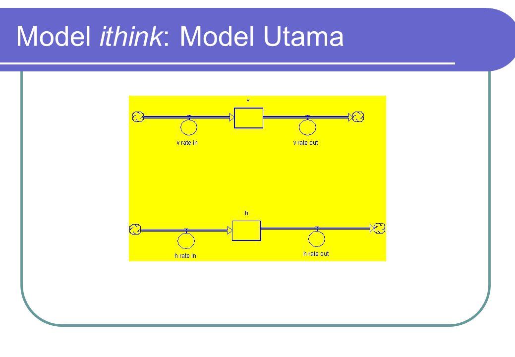 Model ithink: Model Utama