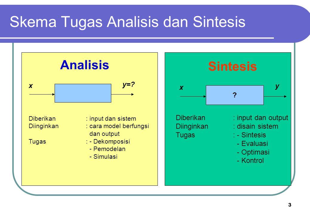 Skema Tugas Analisis dan Sintesis