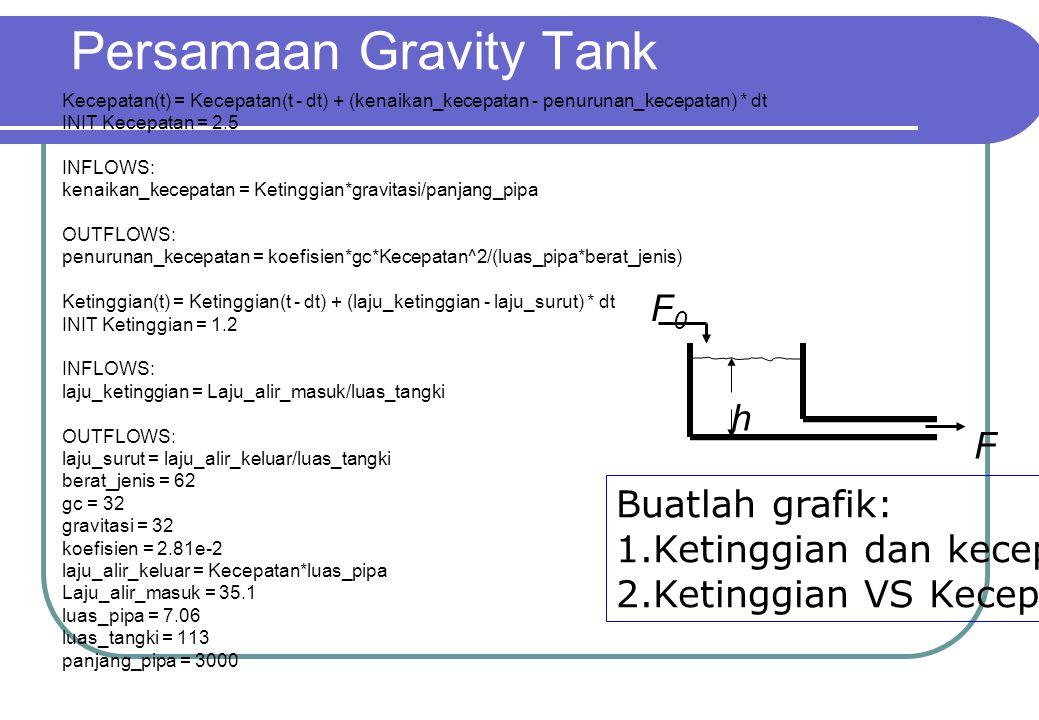 Persamaan Gravity Tank
