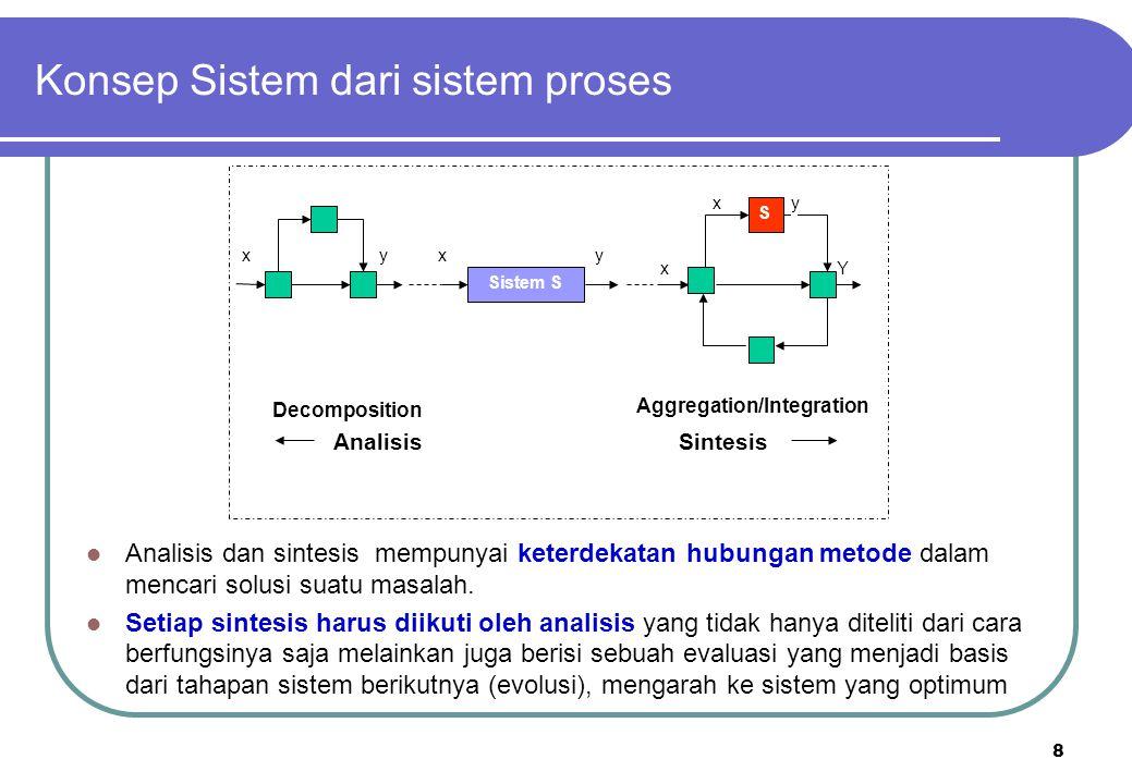 Konsep Sistem dari sistem proses