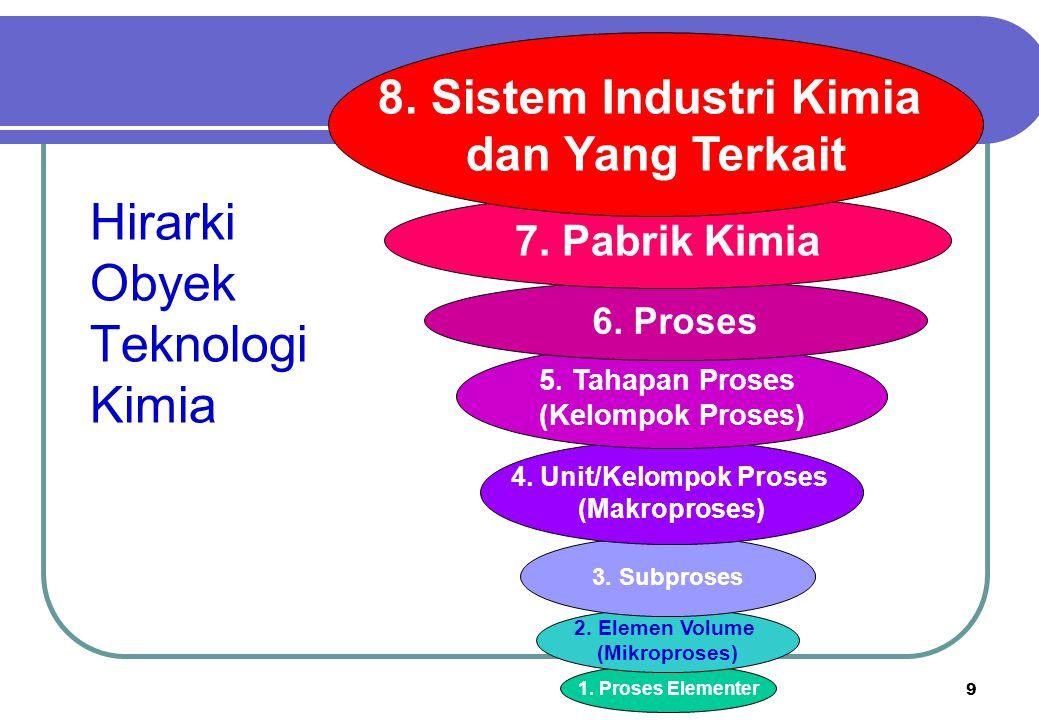 Hirarki Obyek Teknologi Kimia