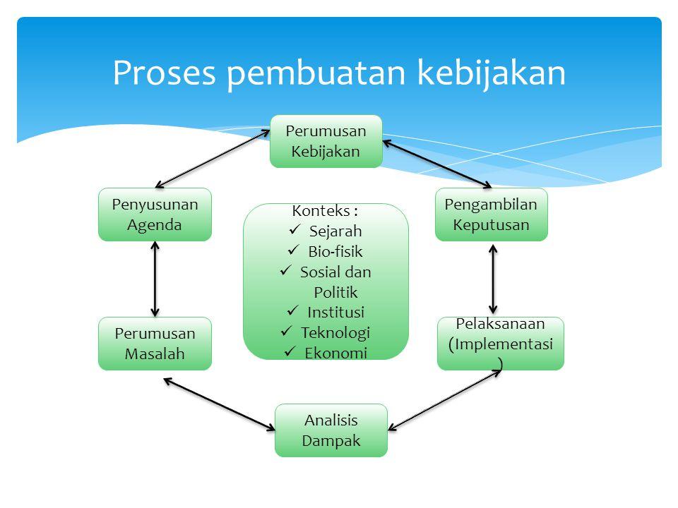 Proses pembuatan kebijakan