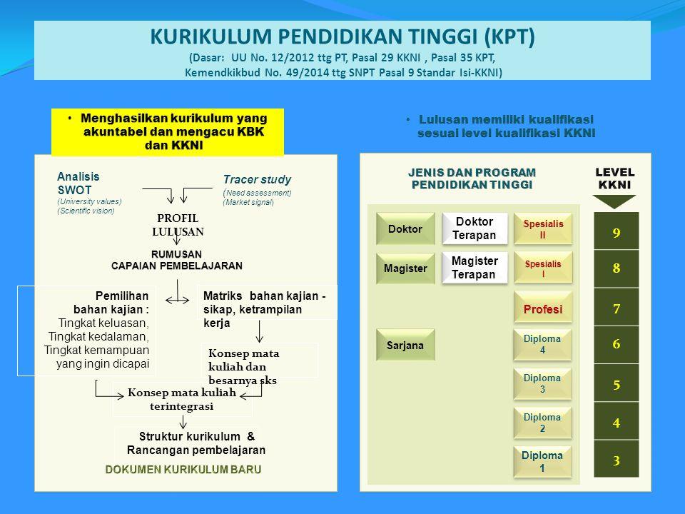 KURIKULUM PENDIDIKAN TINGGI (KPT) (Dasar: UU No