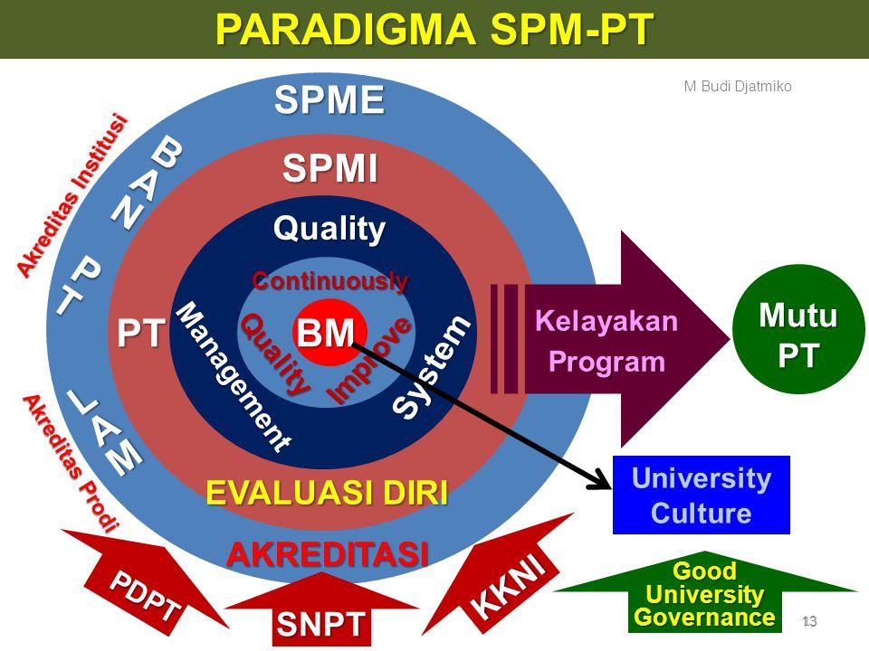 Good University Governance