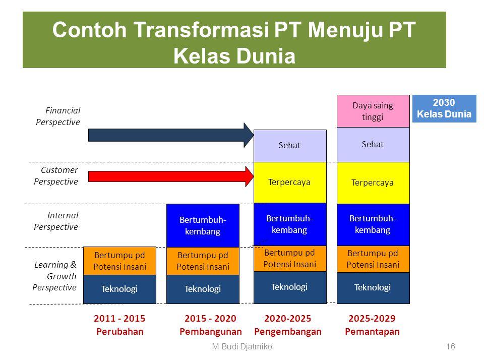 Contoh Transformasi PT Menuju PT Kelas Dunia