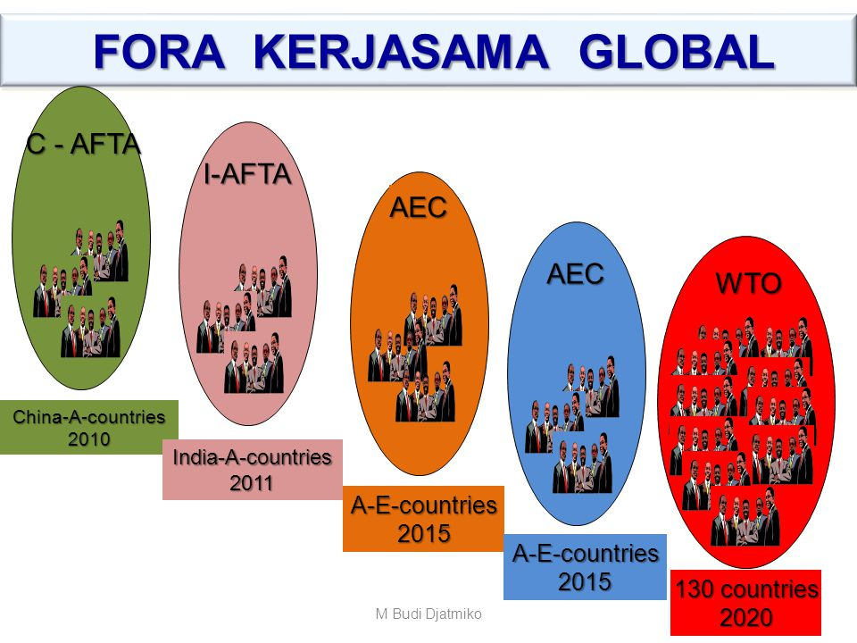 FORA KERJASAMA GLOBAL C - AFTA I-AFTA AEC AEC WTO A-E-countries 2015
