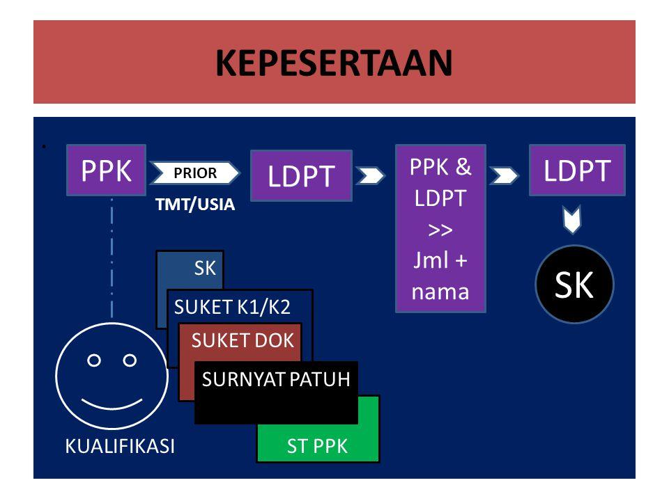 KEPESERTAAN SK PPK LDPT LDPT . PPK & LDPT >> Jml + nama SK
