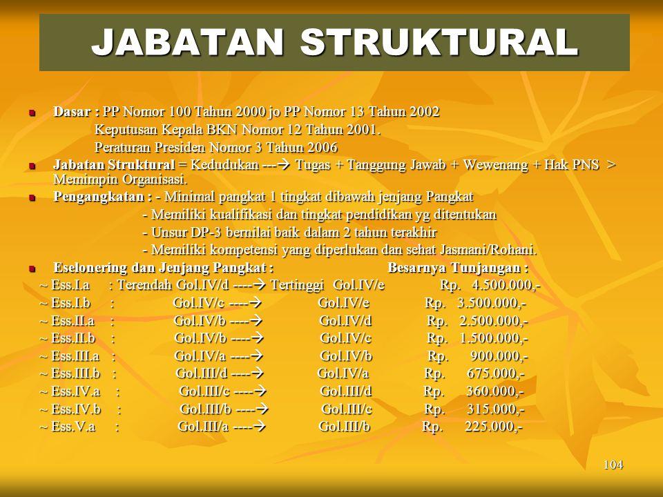 JABATAN STRUKTURAL Dasar : PP Nomor 100 Tahun 2000 jo PP Nomor 13 Tahun 2002. Keputusan Kepala BKN Nomor 12 Tahun 2001.