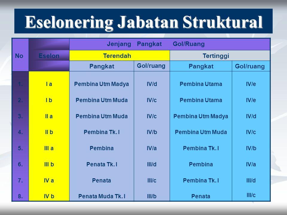Eselonering Jabatan Struktural