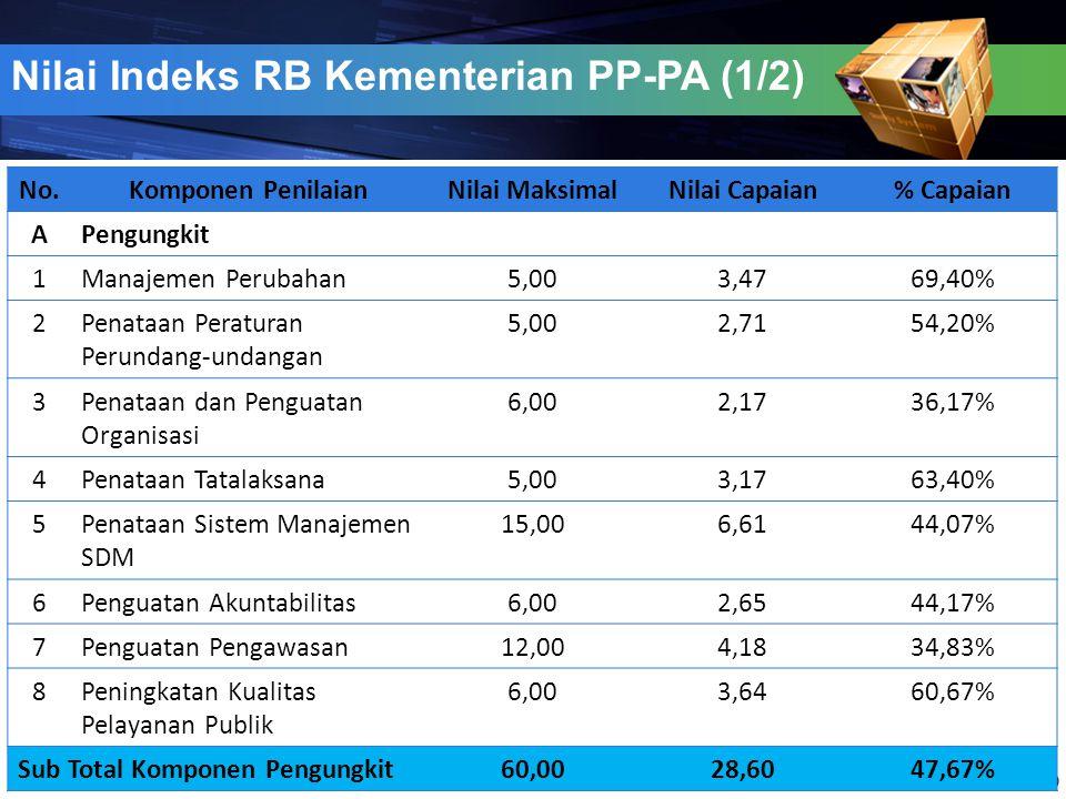 Nilai Indeks RB Kementerian PP-PA (1/2)