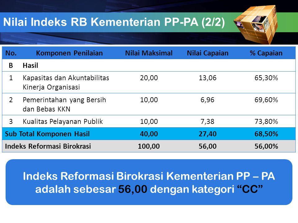Nilai Indeks RB Kementerian PP-PA (2/2)