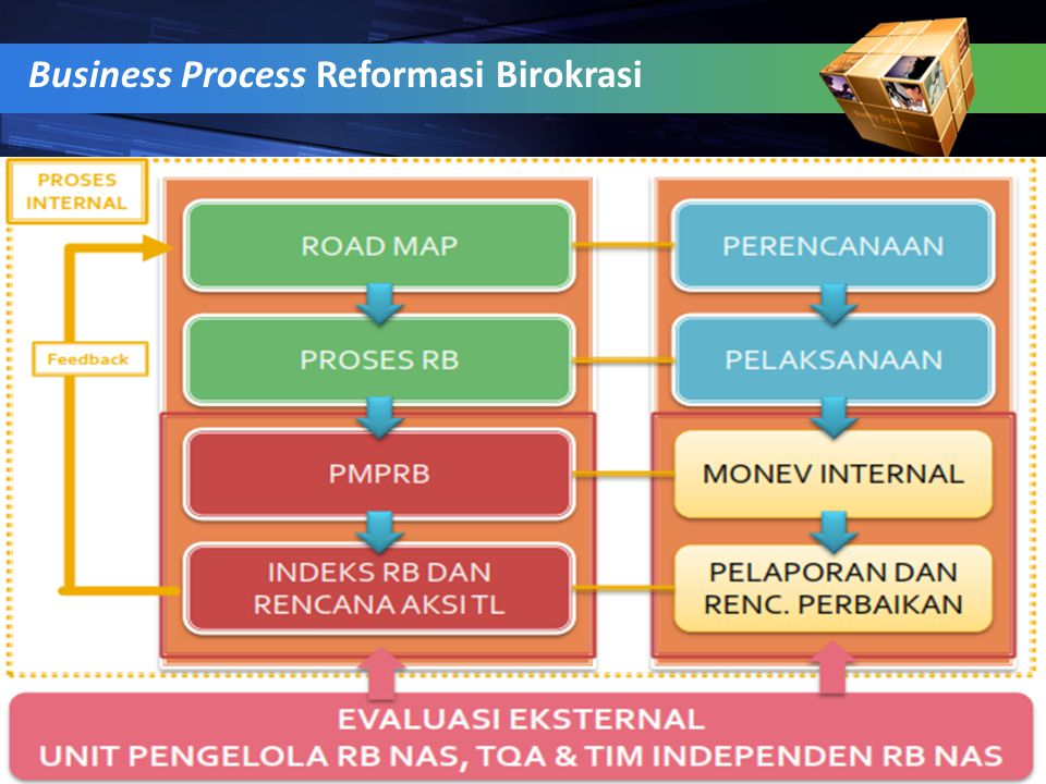 Business Process Reformasi Birokrasi