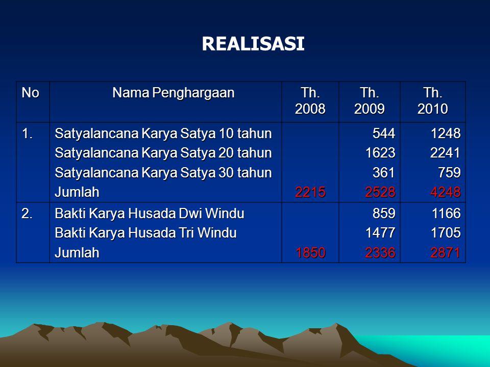 REALISASI No Nama Penghargaan Th. 2008 Th. 2009 Th. 2010 1.