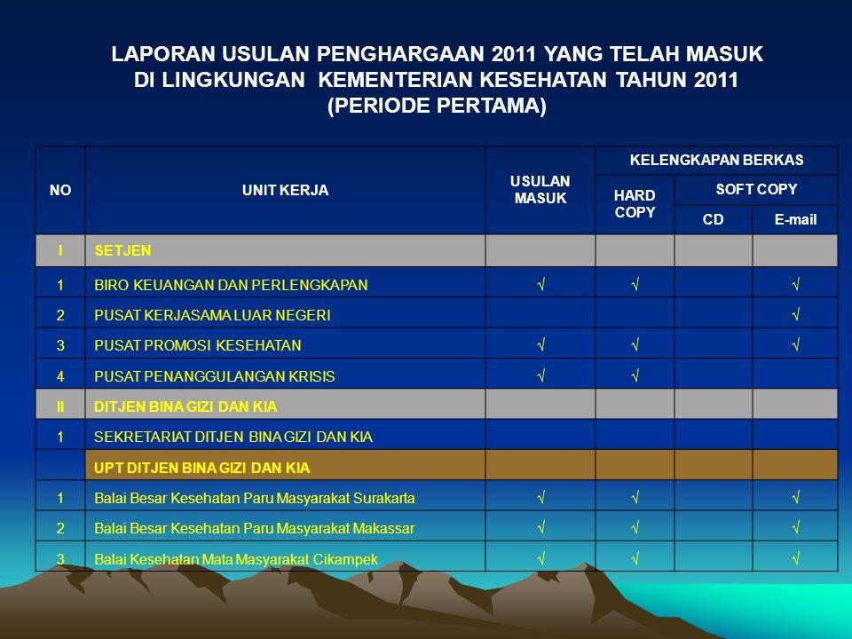 LAPORAN USULAN PENGHARGAAN 2011 YANG TELAH MASUK DI LINGKUNGAN KEMENTERIAN KESEHATAN TAHUN 2011 (PERIODE PERTAMA)