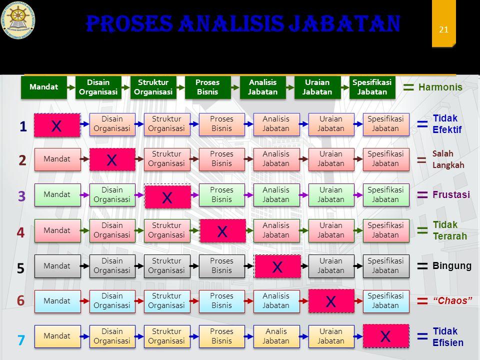 Proses ANALISIS JABATAN