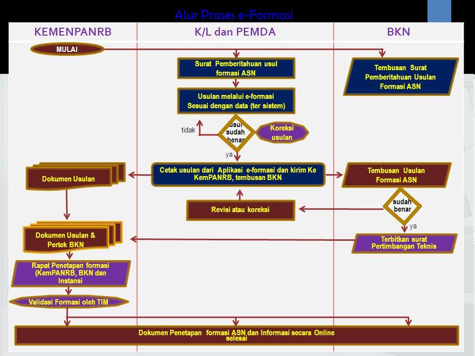 Alur Proses e-Formasi KEMENPANRB K/L dan PEMDA BKN MULAI