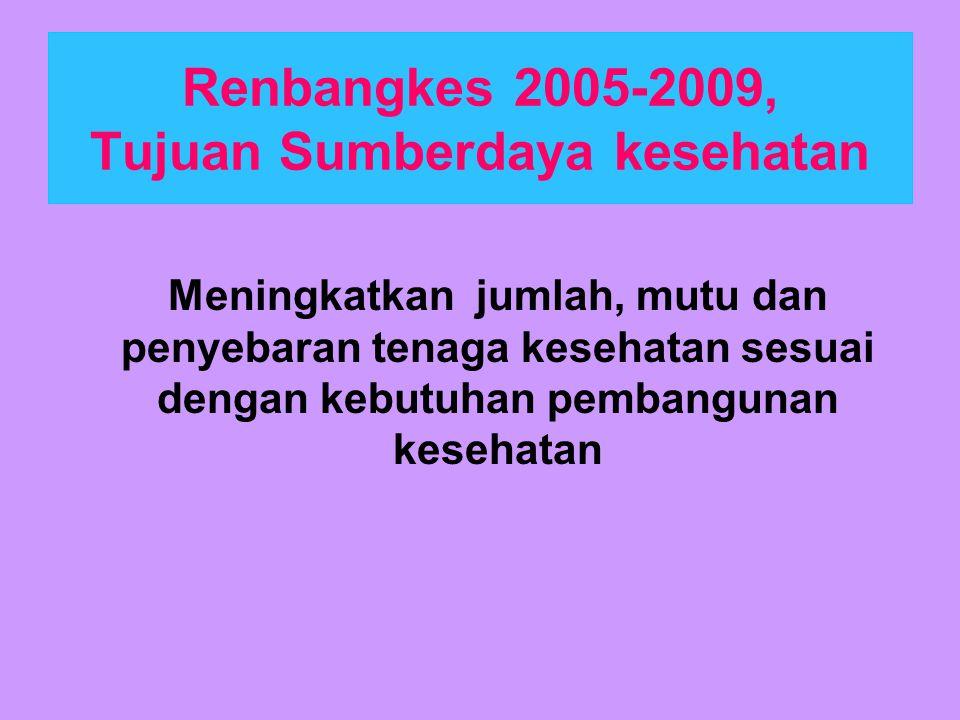 Renbangkes 2005-2009, Tujuan Sumberdaya kesehatan