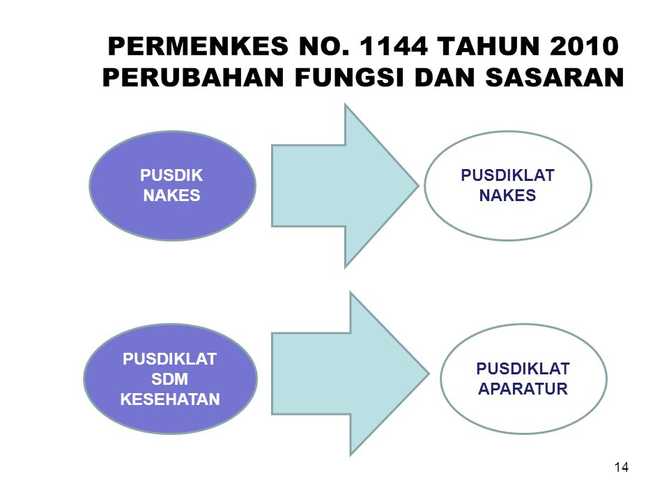 PERMENKES NO. 1144 TAHUN 2010 PERUBAHAN FUNGSI DAN SASARAN
