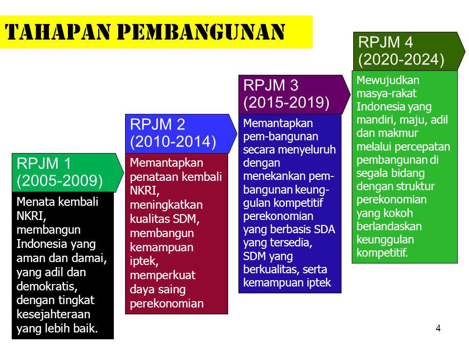 TAHAPAN PEMBANGUNAN RPJM 4 (2020-2024) RPJM 3 (2015-2019) RPJM 2