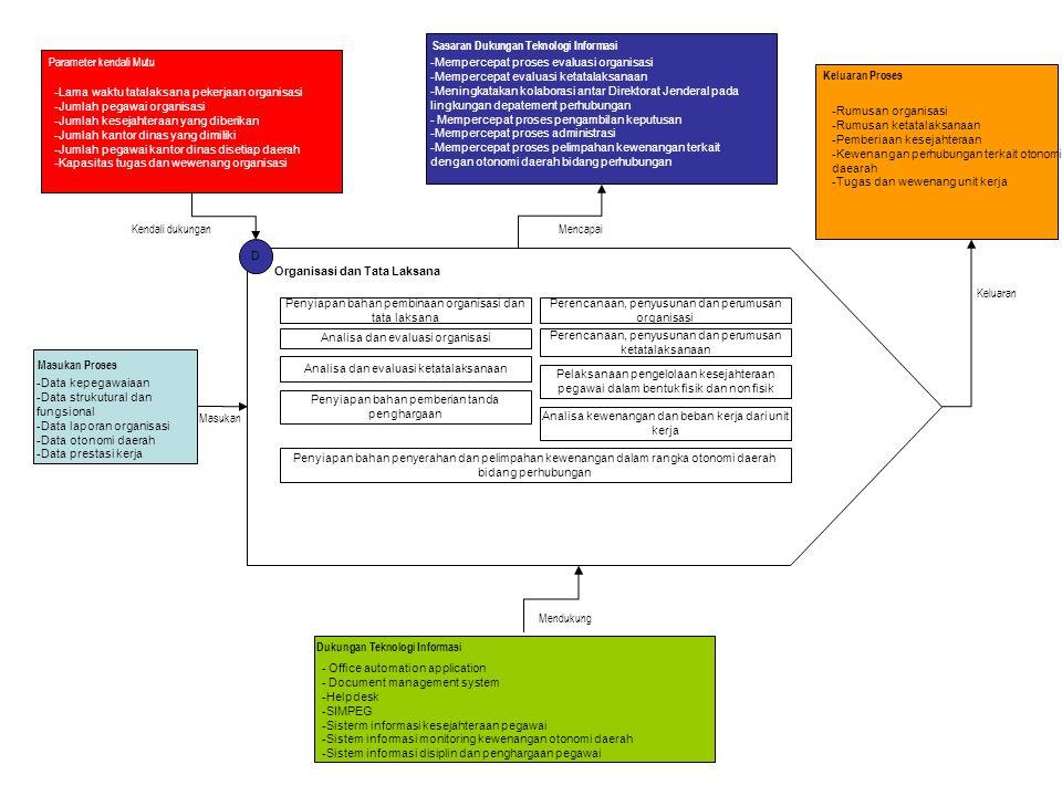 Sasaran Dukungan Teknologi Informasi Parameter kendali Mutu