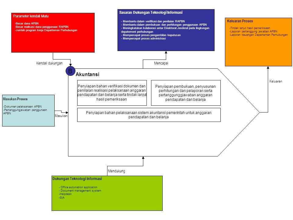 B Akuntansi Sasaran Dukungan Teknologi Informasi