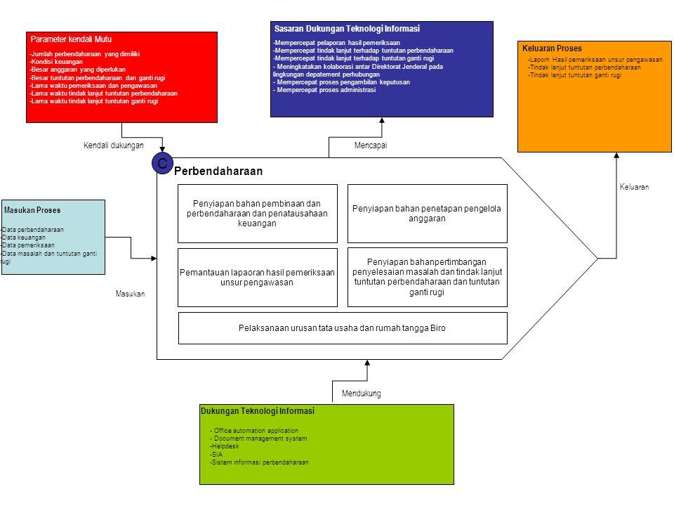 C Perbendaharaan Sasaran Dukungan Teknologi Informasi